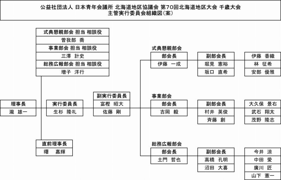 主管実行委員会組織図